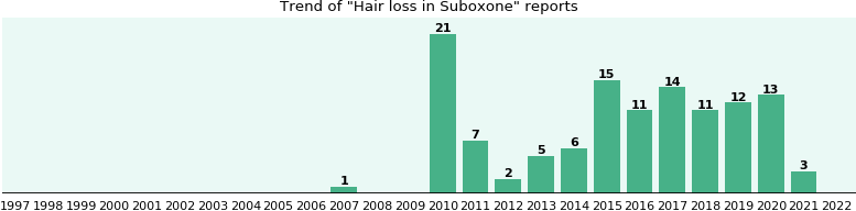 Could Suboxone cause Hair loss?