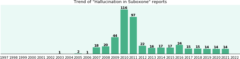 Could Suboxone cause Hallucination?