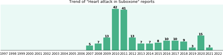 Could Suboxone cause Heart attack?