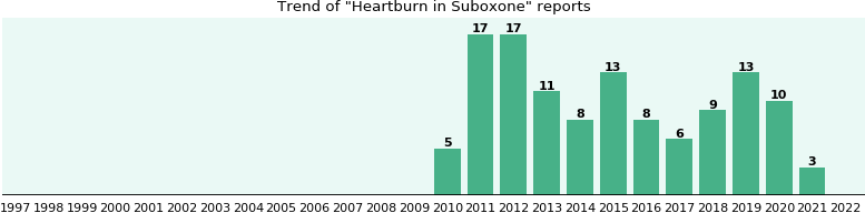 Could Suboxone cause Heartburn?