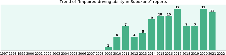 Could Suboxone cause Impaired driving ability?