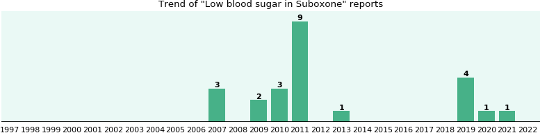 Could Suboxone cause Low blood sugar?