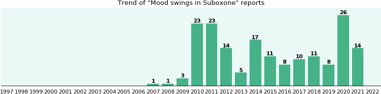 Could Suboxone cause Mood swings?