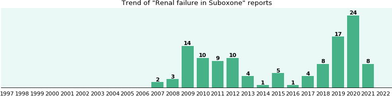 Could Suboxone cause Renal failure?