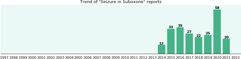 Could Suboxone cause Seizure?
