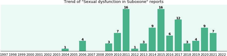 Could Suboxone cause Sexual dysfunction?