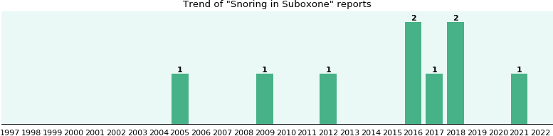 Could Suboxone cause Snoring?