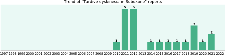 Could Suboxone cause Tardive dyskinesia?