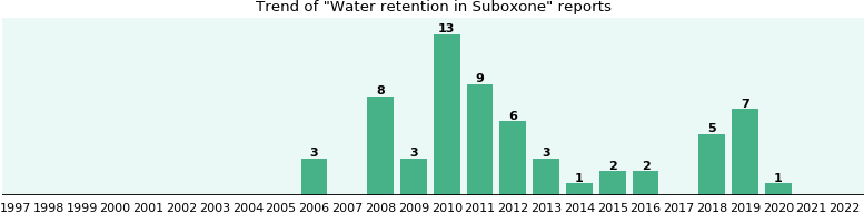 Could Suboxone cause Water retention?