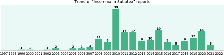 Could Subutex cause Insomnia?