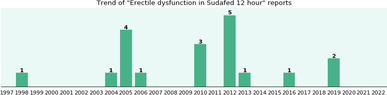 Could Sudafed 12 hour cause Erectile dysfunction?
