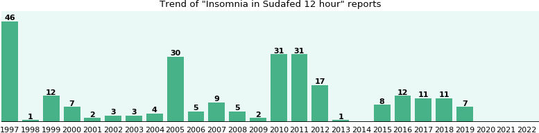 Could Sudafed 12 hour cause Insomnia?
