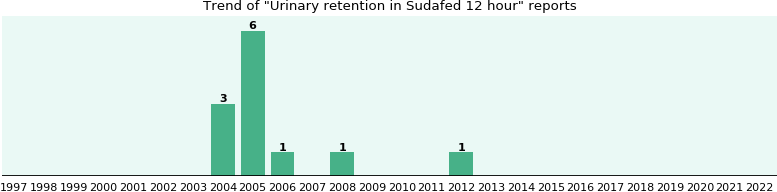 Could Sudafed 12 hour cause Urinary retention?