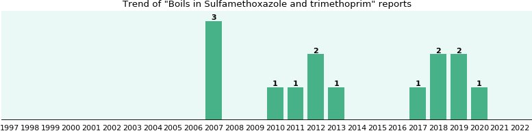 Could Sulfamethoxazole and trimethoprim cause Boils?