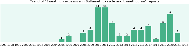 Could Sulfamethoxazole and trimethoprim cause Sweating - excessive?