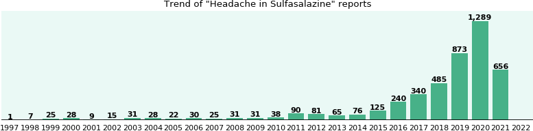 Could Sulfasalazine cause Headache?