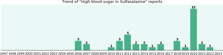Sulfasalazine hypoglycemia