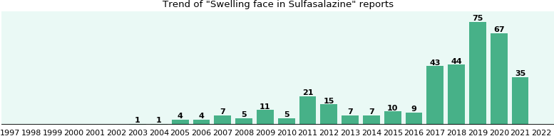 Could Sulfasalazine cause Swelling face?