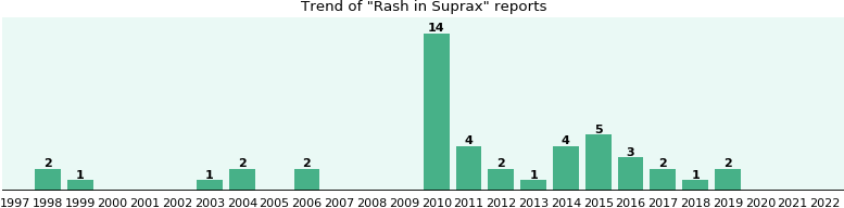 Could Suprax cause Rash?