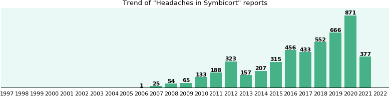 Could Symbicort cause Headaches?
