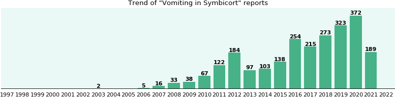 Could Symbicort cause Vomiting?