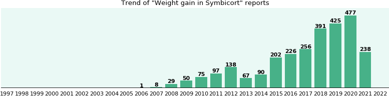 Could Symbicort cause Weight gain?