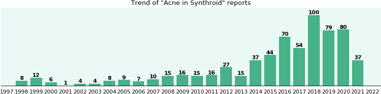 Could Synthroid cause Acne?