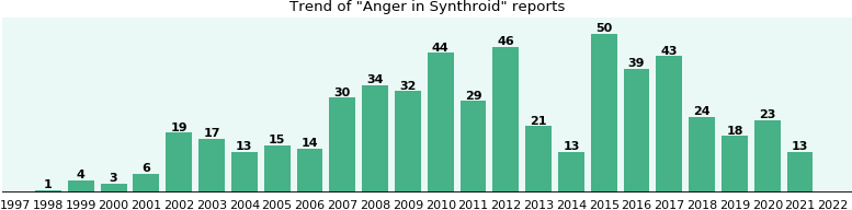 Could Synthroid cause Anger?