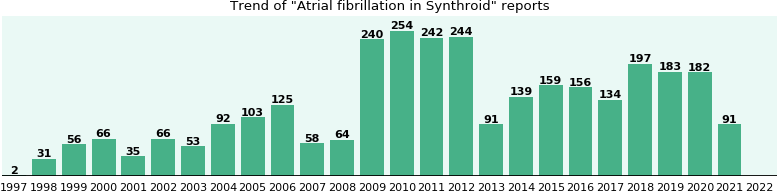 Could Synthroid cause Atrial fibrillation?