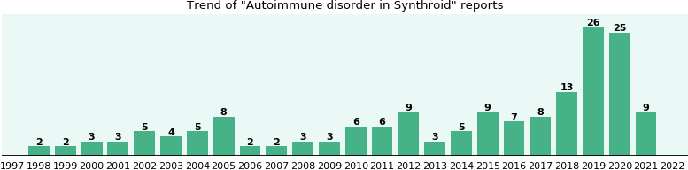 Could Synthroid cause Autoimmune disorder?