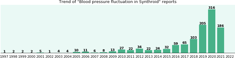 Could Synthroid cause Blood pressure fluctuation?