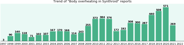 Could Synthroid cause Body overheating?