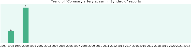 Could Synthroid cause Coronary artery spasm?