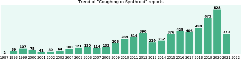 Could Synthroid cause Coughing?