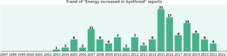 Could Synthroid cause Energy increased?
