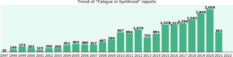 Could Synthroid cause Fatigue?
