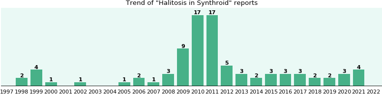 Could Synthroid cause Halitosis?
