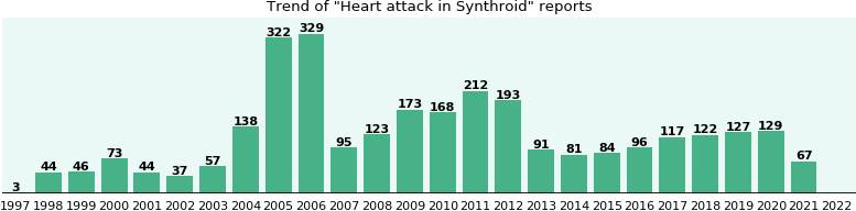 Could Synthroid cause Heart attack?