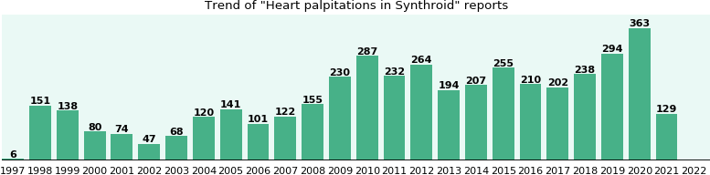Could Synthroid cause Heart palpitations?