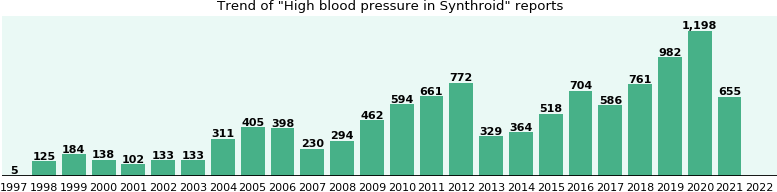Could Synthroid cause High blood pressure?