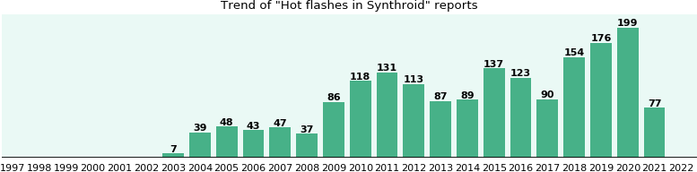Could Synthroid cause Hot flashes?