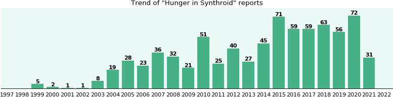 Could Synthroid cause Hunger?