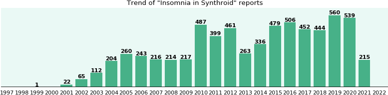 Could Synthroid cause Insomnia?