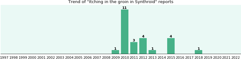 Could Synthroid cause Itching in the groin?