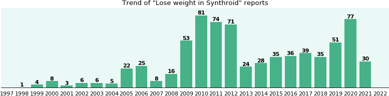 Could Synthroid cause Lose weight?