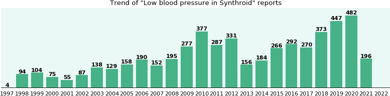 Could Synthroid cause Low blood pressure?
