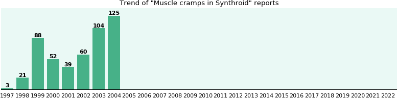 Could Synthroid cause Muscle cramps?
