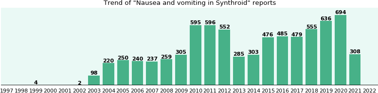 Could Synthroid cause Nausea and vomiting?
