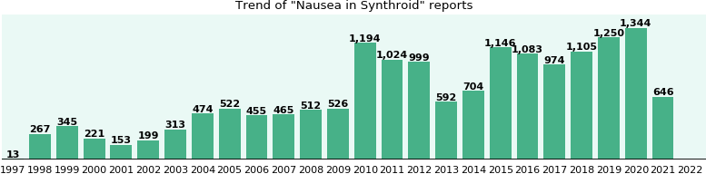 Could Synthroid cause Nausea?