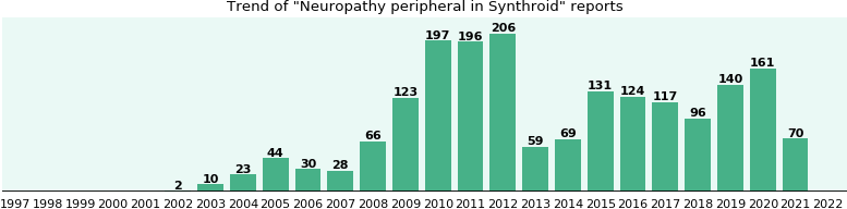 Could Synthroid cause Neuropathy peripheral?